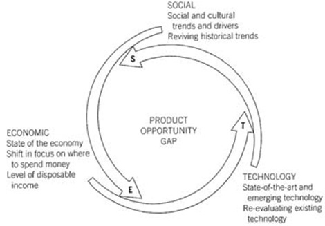 SET因素分析法_社會.經濟.科技