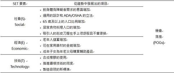 OXO品牌案例分析,SET因素分析,社會,經濟,技術