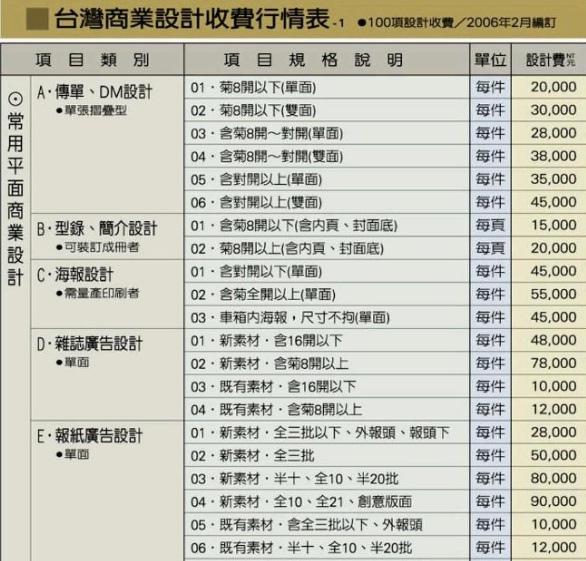 台灣商業設計收費行情表-最新版