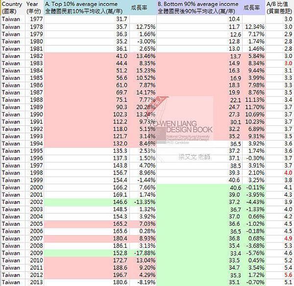 1977~2013薪資結構