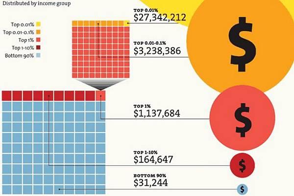 Taiwan income 1977-2016年收入VS世界國家平均收入趨勢計算方式算法教學說明(成長率,年齡,經常性薪資,定義,貧富差距,average income Taiwan,US,Japan,Korea,World Top Incomes)
