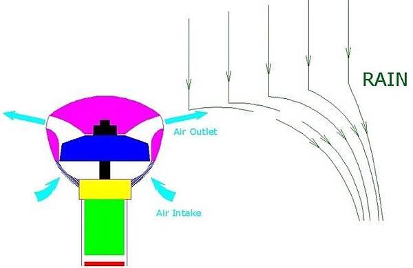 [創新設計]空氣雨傘(Air umbrella)應用氣流原理的Innovation產品設計(推薦,飛機,登機,回收,隨身行李,品牌,日文,totes,Kickstarter,創意募資平台)001