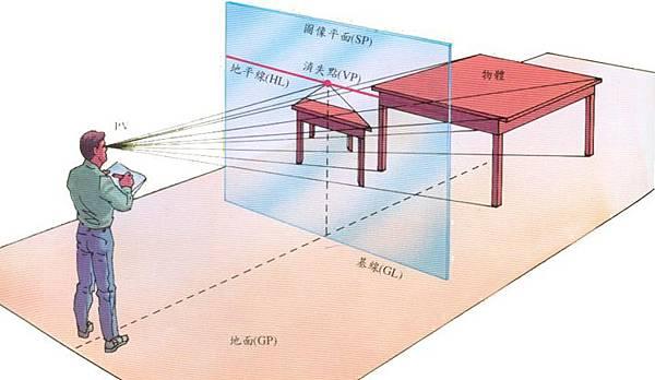 透視學(perspective),透視法教學畫法講義2一點透視,兩點透視,三點透視,基本名詞教學,說明(透視觀察,種類,畫法)05