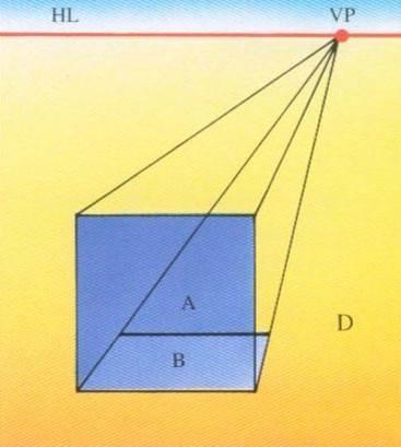 一點透視 (One-point perspective), 平行透視 畫法D