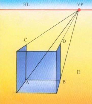 一點透視 (One-point perspective), 平行透視 畫法E