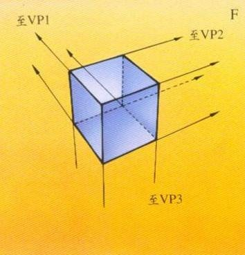 三點透視(three-point perspective), 高空透視 畫法F