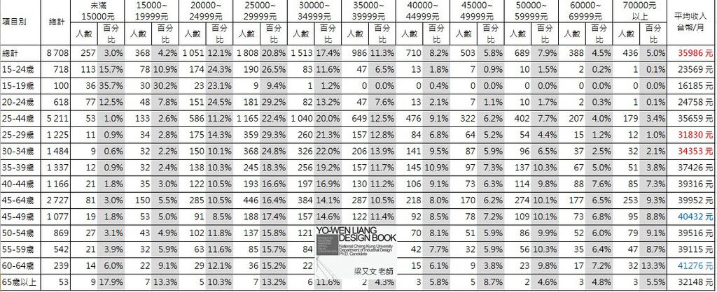 最新,台灣平均薪資,薪水,受僱就業者每月主要工作收入統計資料,ptt
