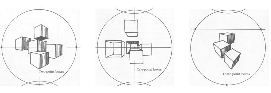 透視法教學,圓形法繪圖