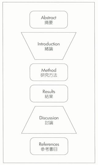 漫談碩士研究論文撰寫與研討會和期刊投稿(3):好的開始,研究架構IMRD