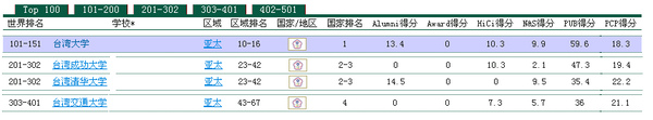 Academic Ranking of World Universities_Taiwan Ranking.bmp