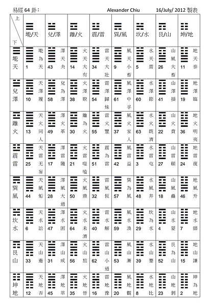 64卦圖表