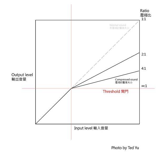 Compression 01-02-02-03
