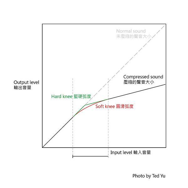 Compression 02-02-02