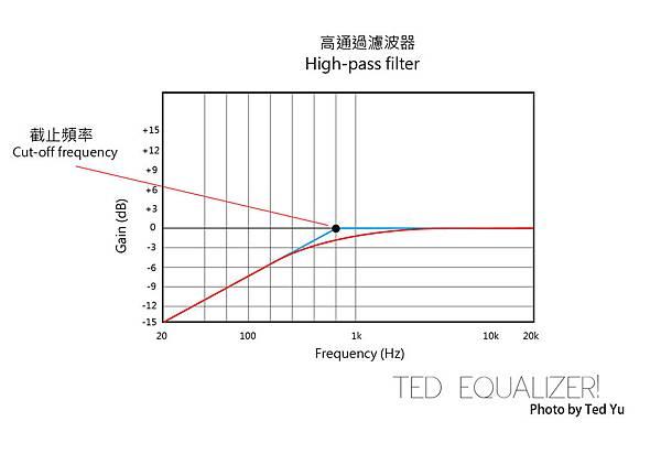 High-pass filter-04