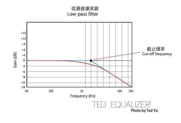 Low-pass filter-04