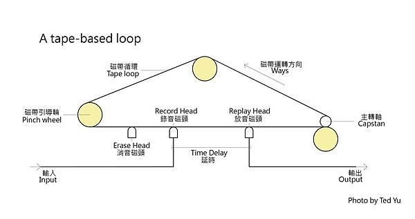 Tape delay-02