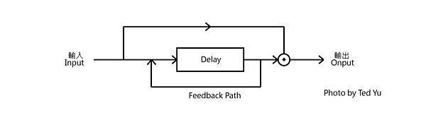 Digital delay 01-03
