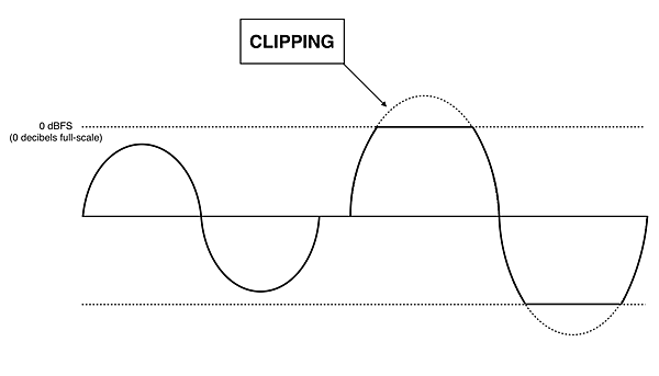 Clipped-Sine-graphic-3
