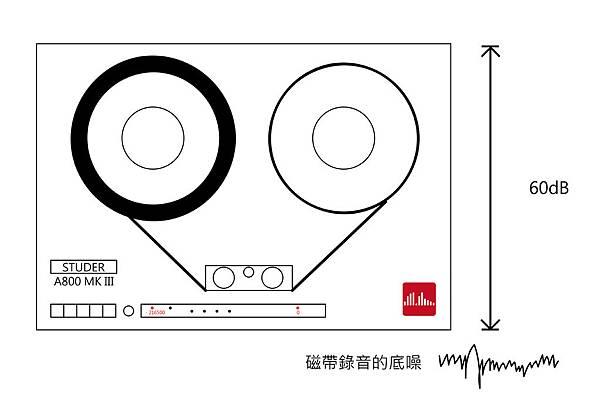錄音階段的Compressor與混音階段的Compressor-05