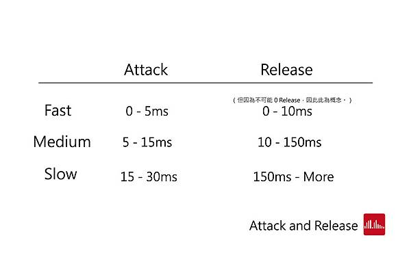 Attack and release-02