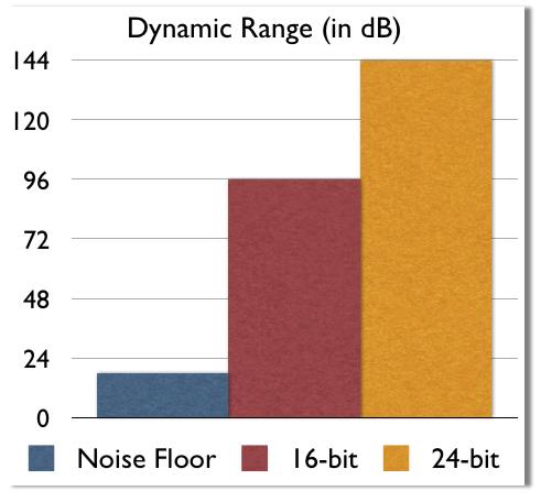 Dynamic-Range-Chart