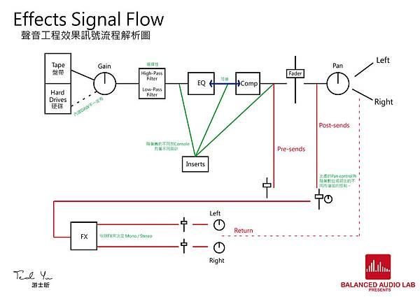 Effects signal flow-01