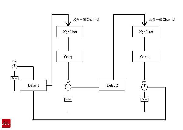 Effects signal flow-04