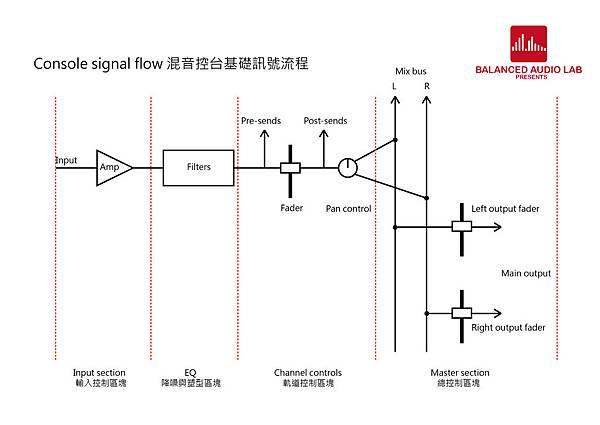 Console signal flow-01