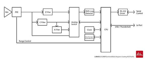 Preamplifier signal flow-02