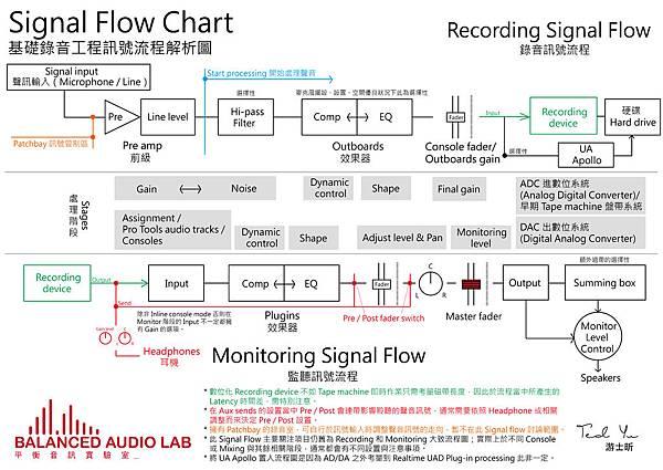 Signal Flow - Recording-01