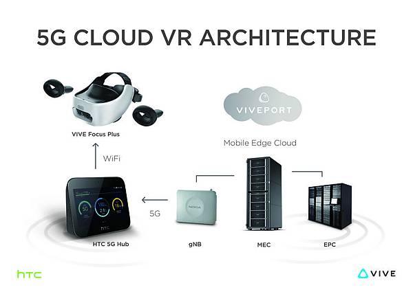 HTC新聞照片(5G Cloud VR Architecture)