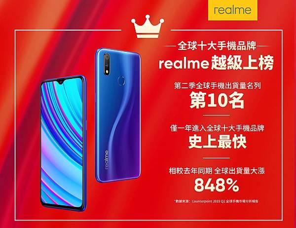 圖說:realme越級躋身全球十大手機品牌,成為成長速度最快的新興品牌。