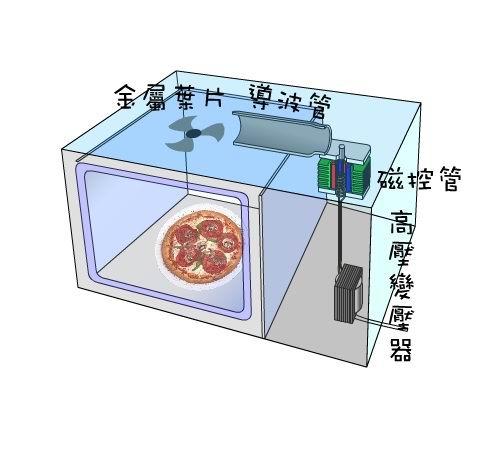 微波爐構造.jpg