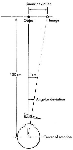 5-04 definition of prism diopter