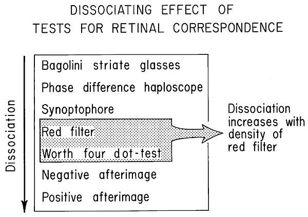 13-18 dissociating effect of RC tests