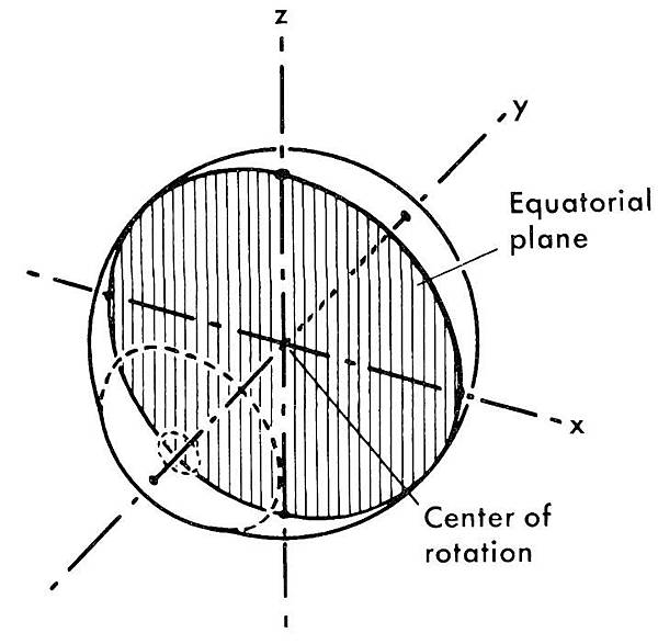 ocular kinematics