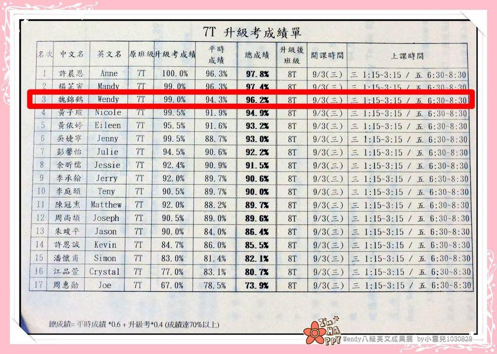 Wendy八級英文成果展 by小雪兒1030829