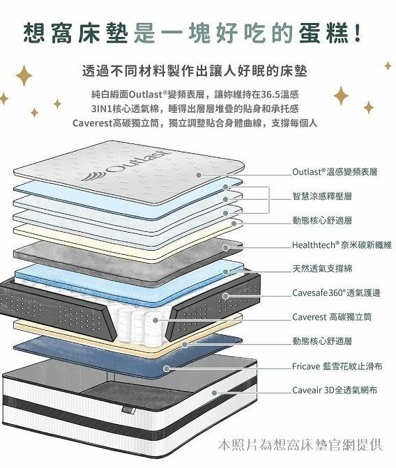 想窩床墊材質圖01.jpg