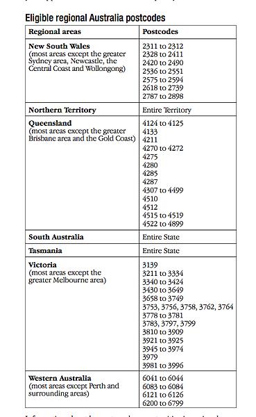 澳洲二簽郵遞區號
