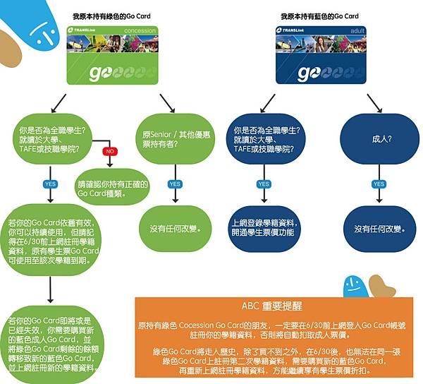 學生票價Go-card-2016新制.jpg