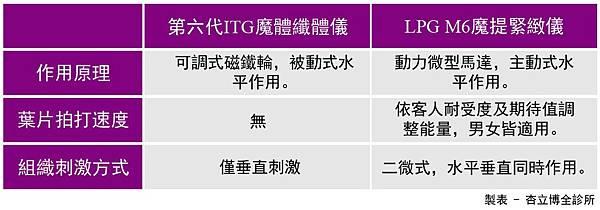 LPG魔提緊緻儀比較表