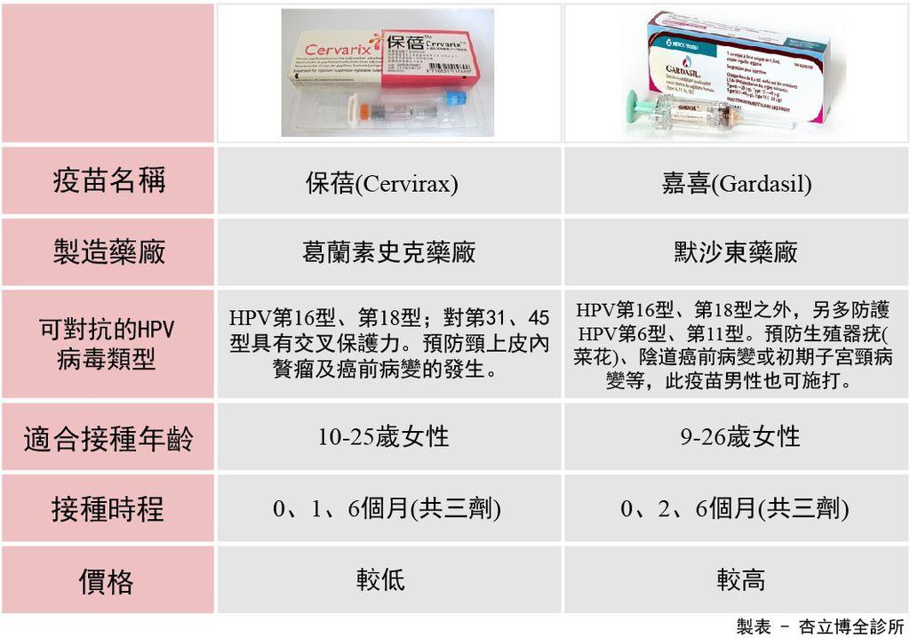 子宮頸疫苗比較.jpg