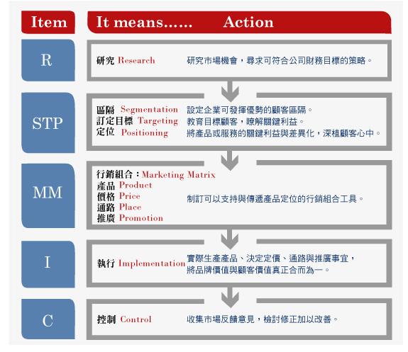R→STP→MM→I→C的過程