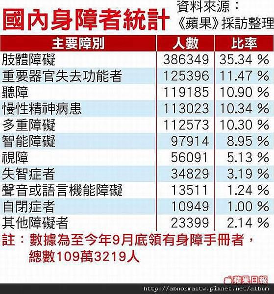 2011-09身障人口數 (蘋果統計)