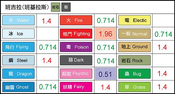 chart-班吉拉.png