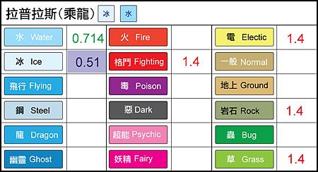 chart-拉普拉斯.png