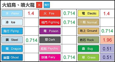 chart-火焰鳥-噴火龍.png