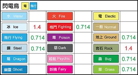 chart-閃電鳥.png