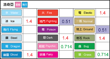 chart-洛奇亞.png