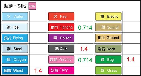chart-超夢-胡地.png